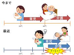 育児と介護の休業の使い方の違い